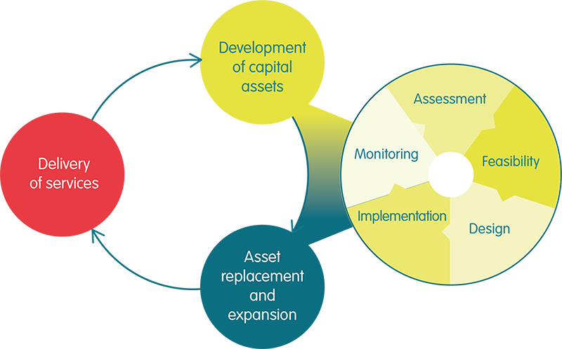 Service delivery cycle