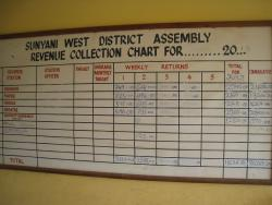 Revenue overview of Sunyani West district Ghana