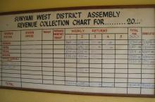Revenue overview of Sunyani West district in Ghana